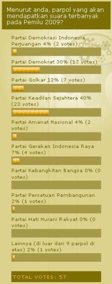 hasil_polling_pemilu_leg_2009