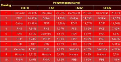 hasil_quick_count_pemilu_leg_2009_1