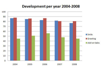 development2004-2008