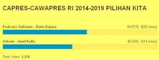 polling4juli2014