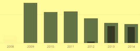 statistik 2008 2014